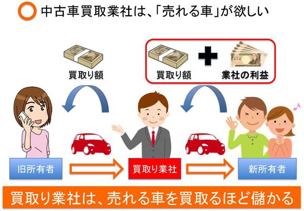 中古車買取り業社の利益構造