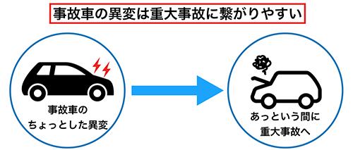 事故車のリスク