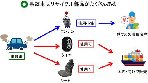 事故車の部品の行方