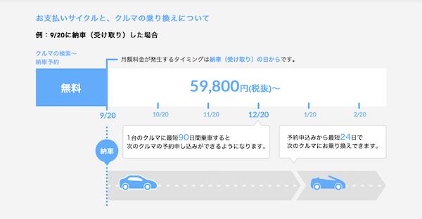 ノレルの月々の支払い費用は6万円から